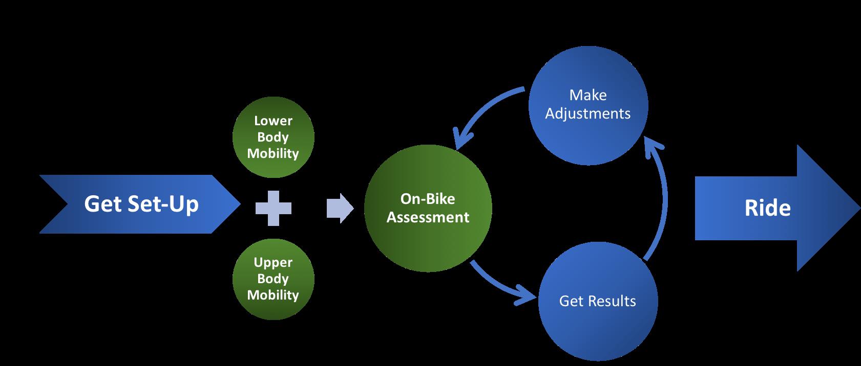 MyVeloFit iterative online bike fit process